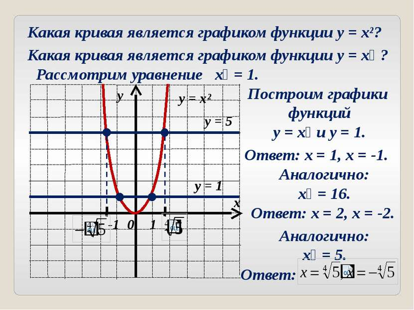 Какая кривая является графиком функции y = x²? Какая кривая является графиком...