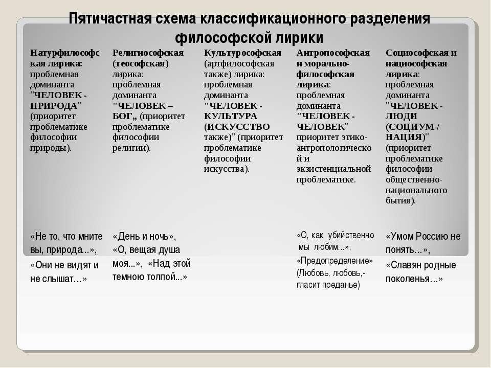 Пятичастная схема классификационного разделения философской лирики Натурфилос...