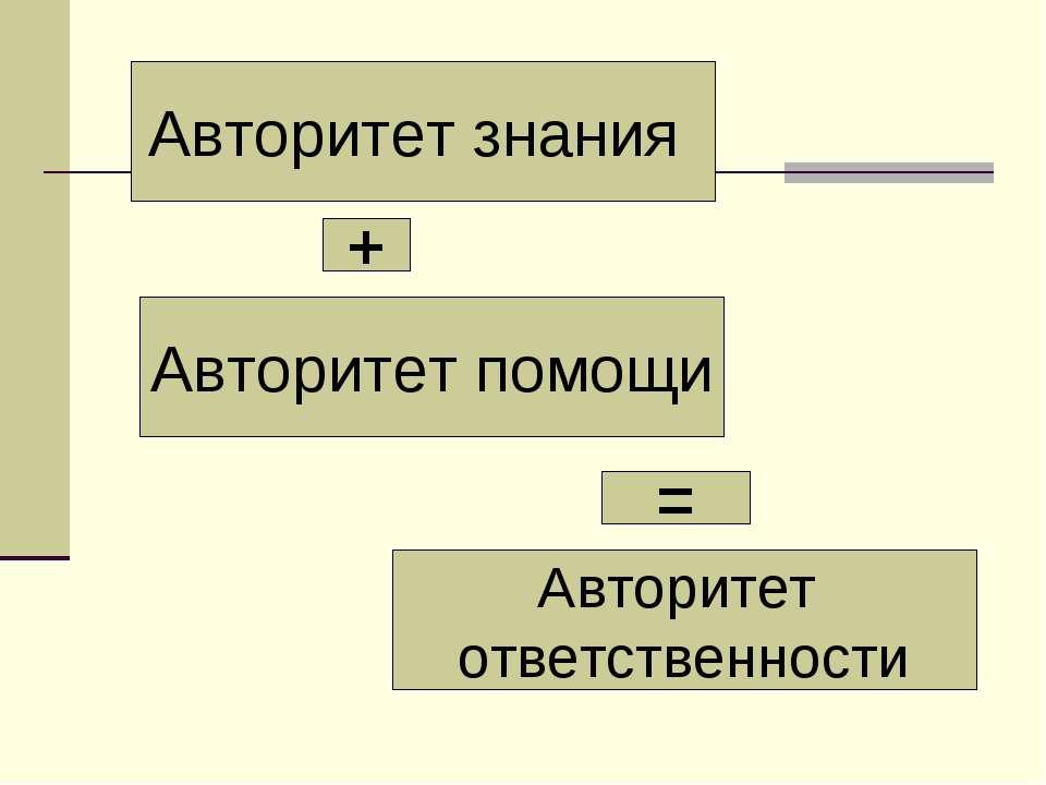 Авторитет знания Авторитет помощи Авторитет ответственности + =