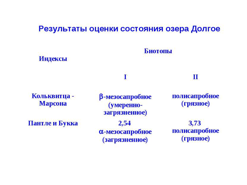 Результаты оценки состояния озера Долгое Индексы Биотопы I II Кольквитца - Ма...