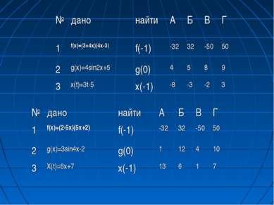 № дано найти А Б В Г 1 f(х)=(3+4х)(4х-3) f(-1) -32 32 -50 50 2 g(х)=4sin2х+5 ...
