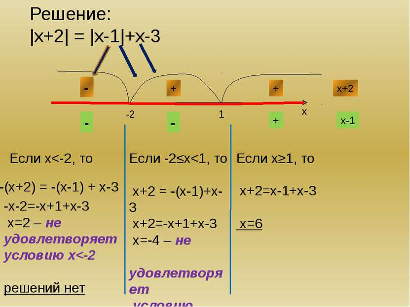 Решение: |х-1| + |х-3| > 4 х-1 х-3 = 0 при х=1 =0 при х=3 1 3