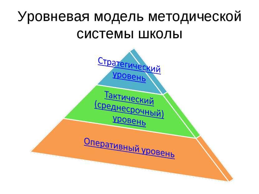 Уровневая модель методической системы школы