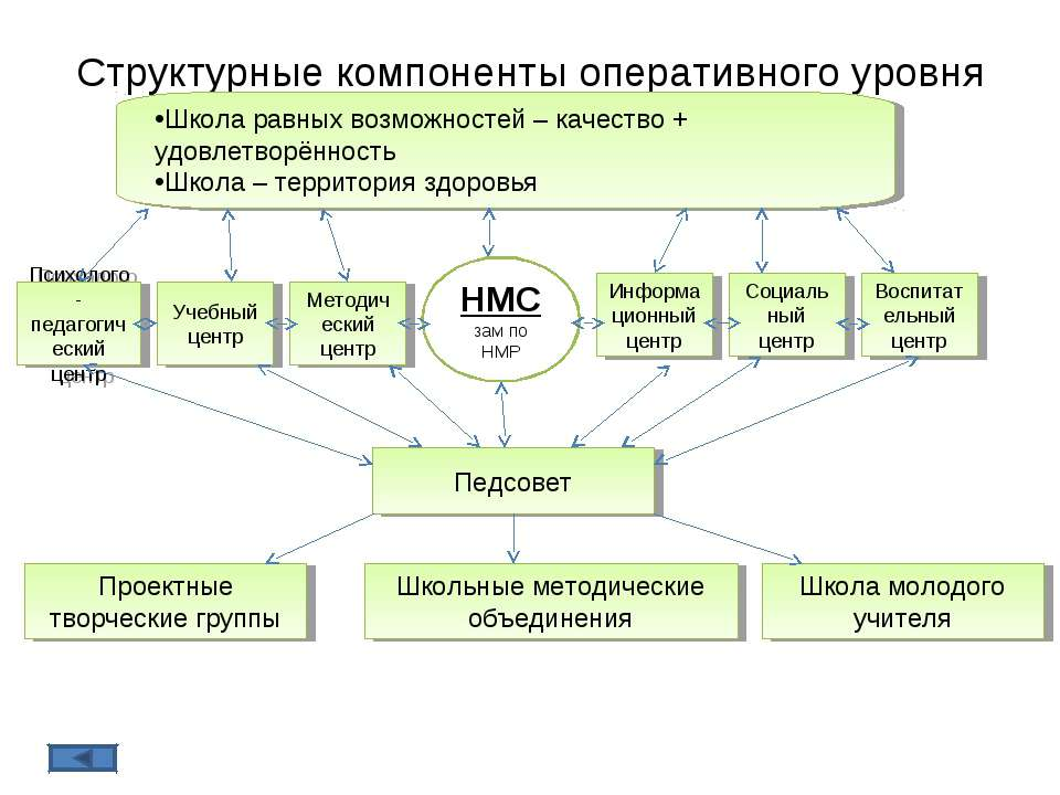 Структурные компоненты оперативного уровня Педсовет Психолого-педагогический ...