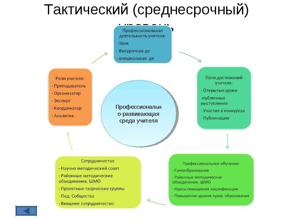 Тактический (среднесрочный) уровень Профессионально-развивающая среда учителя
