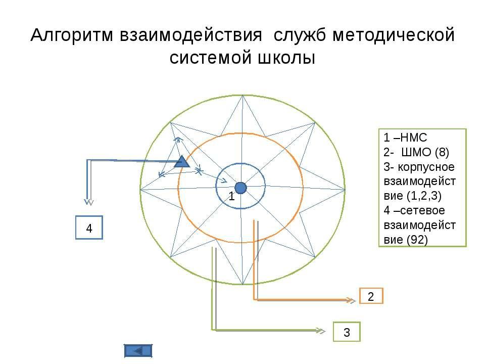 ШМО Алгоритм взаимодействия служб методической системой школы 1 2 3 1 –НМС 2-...