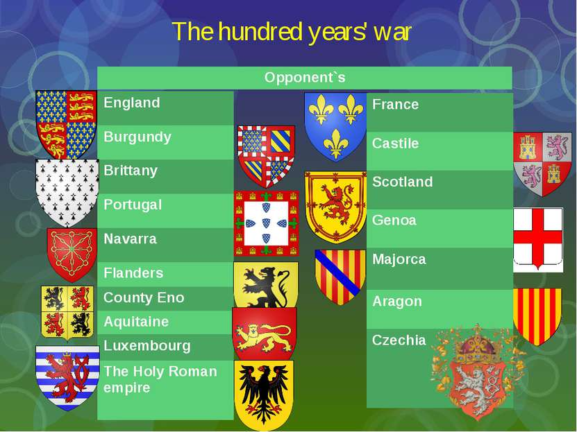 The hundred years' war England Burgundy Brittany Portugal Navarra Flanders Co...