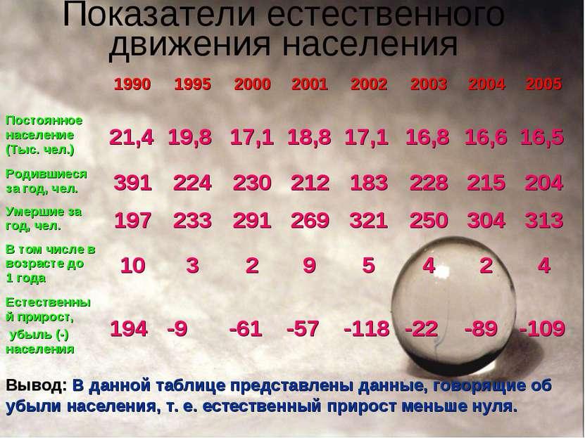 Показатели естественного движения населения Вывод: В данной таблице представл...