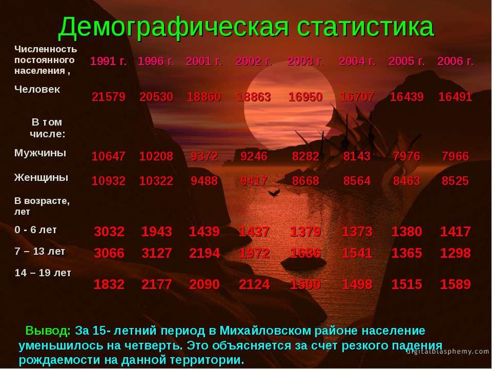 Демографическая статистика Вывод: За 15- летний период в Михайловском районе ...