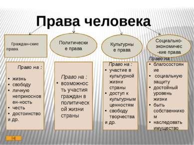 Конституция Российской Федерации Конституция – [ от лат. consitutio установле...