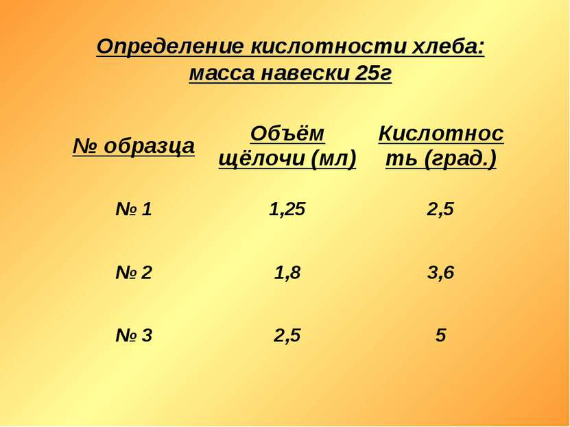 Определение кислотности хлеба: масса навески 25г № образца Объём щёлочи (мл) ...