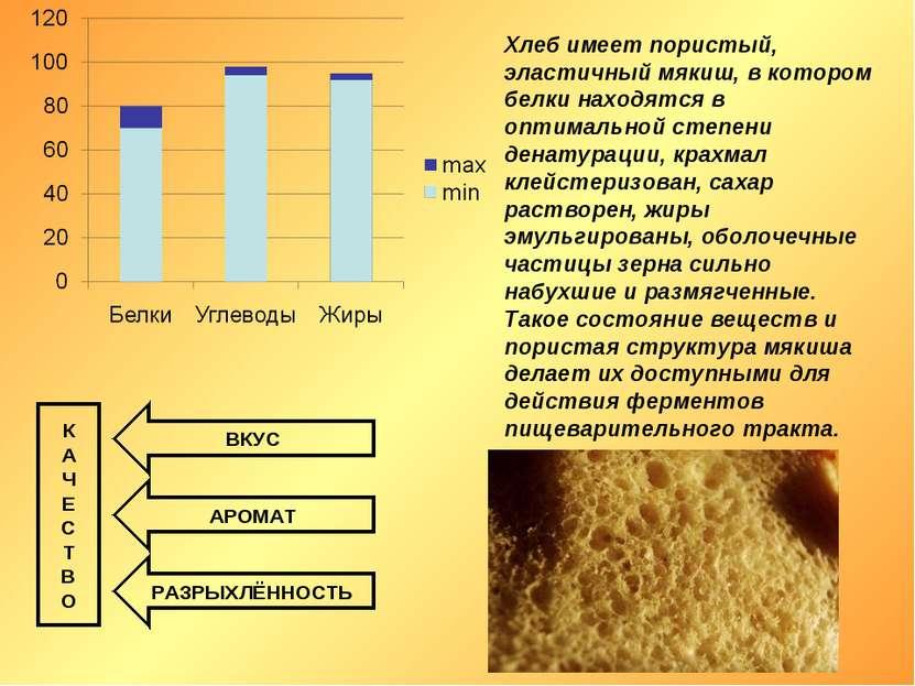 Хлеб имеет пористый, эластичный мякиш, в котором белки находятся в оптимально...