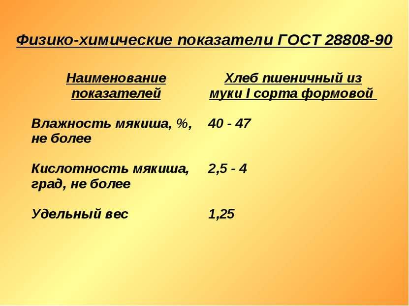 Физико-химические показатели ГОСТ 28808-90 Наименование показателей Хлеб пшен...