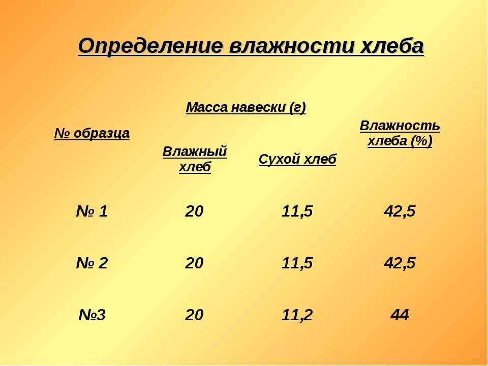 Определение влажности хлеба № образца Масса навески (г) Влажность хлеба (%) В...