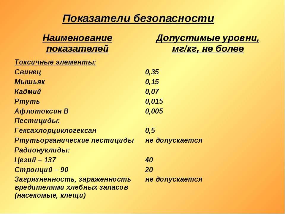 Показатели безопасности Наименование показателей Допустимые уровни, мг/кг, не...