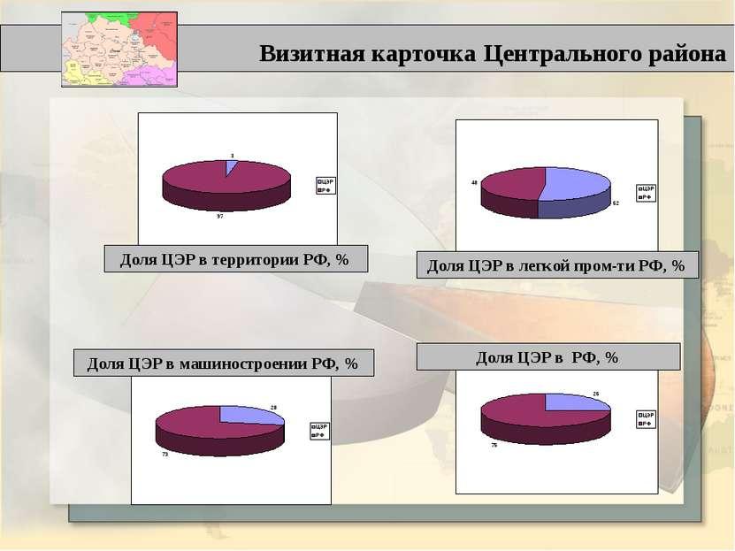 Визитная карточка Центрального района Доля ЦЭР в территории РФ, % Доля ЦЭР в ...