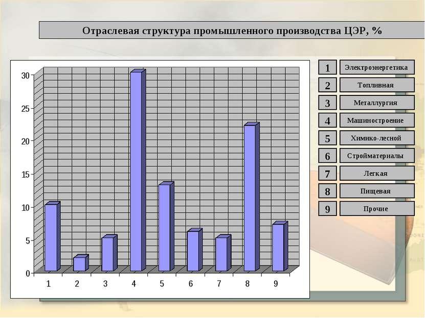Отраслевая структура промышленного производства ЦЭР, % 1 2 3 4 5 6 7 8 9 Элек...