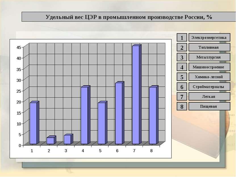Удельный вес ЦЭР в промышленном производстве России, % 1 2 3 4 5 6 7 8 Электр...