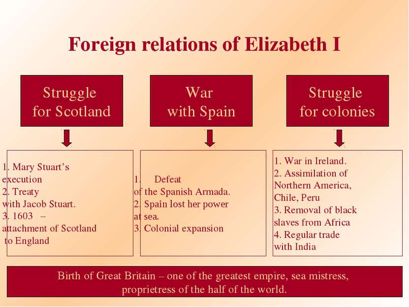 Foreign relations of Elizabeth I Struggle for Scotland War with Spain Struggl...