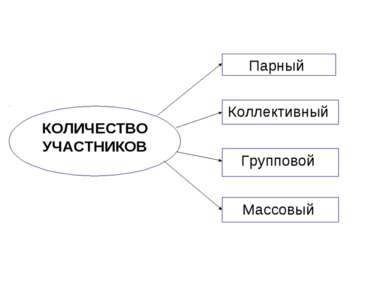КОЛИЧЕСТВО УЧАСТНИКОВ Коллективный Парный Групповой Массовый