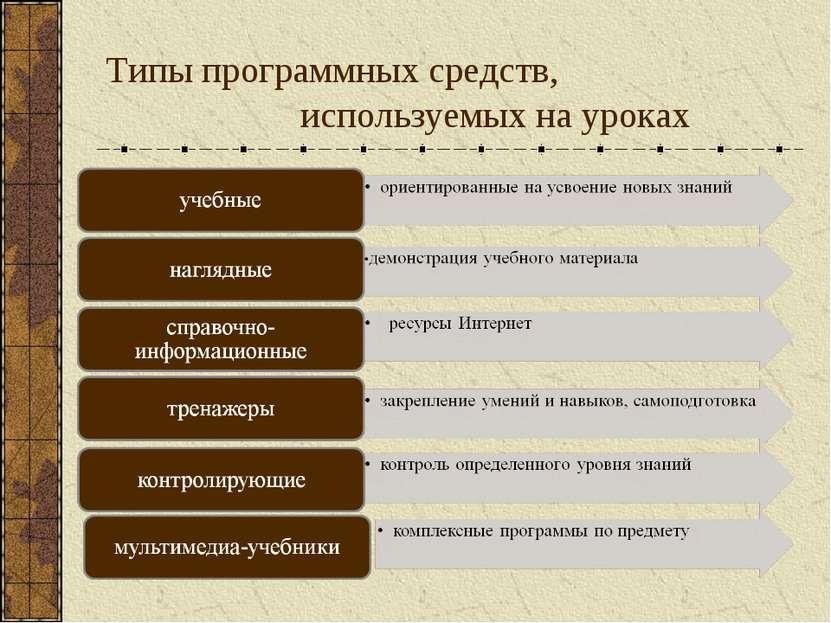 Типы программных средств, используемых на уроках
