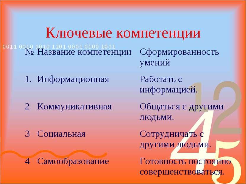 Ключевые компетенции № Название компетенции Сформированность умений 1. Информ...