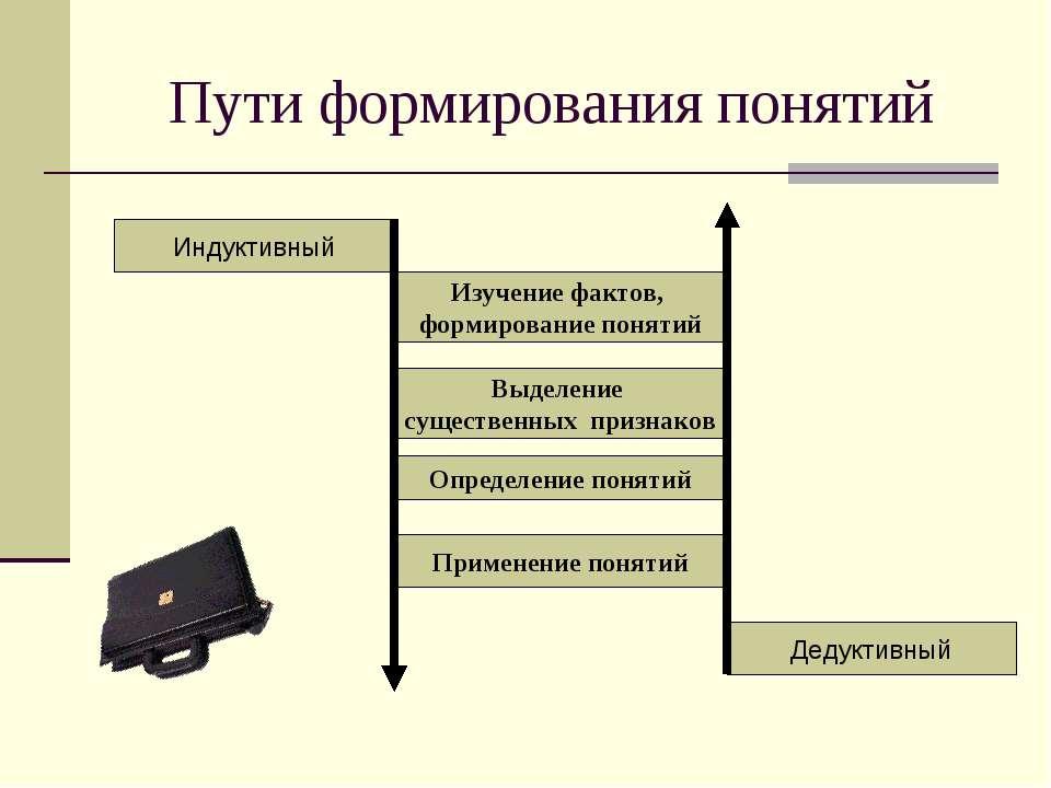 Пути формирования понятий Индуктивный Дедуктивный Выделение существенных приз...