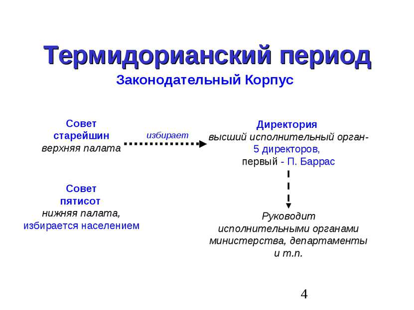 Термидорианский период Законодательный Корпус Совет старейшин верхняя палата ...