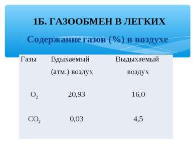 Содержание газов (%) в воздухе 1Б. ГАЗООБМЕН В ЛЕГКИХ Газы Вдыхаемый (атм.) в...