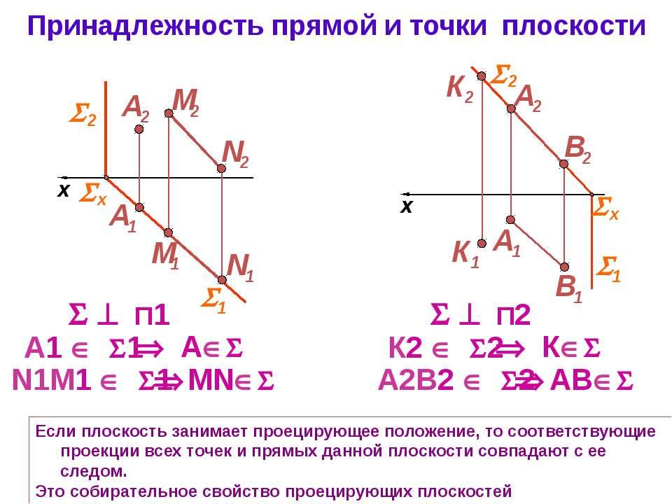 Принадлежность прямой и точки плоскости Если плоскость занимает проецирующее ...