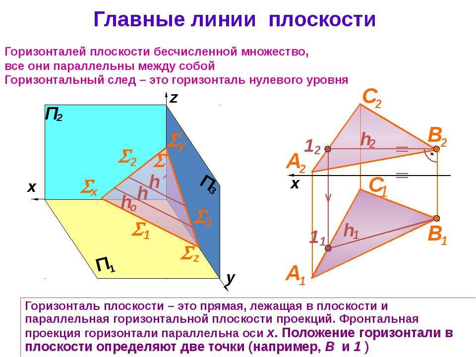 Главные линии плоскости Горизонталь плоскости – это прямая, лежащая в плоскос...