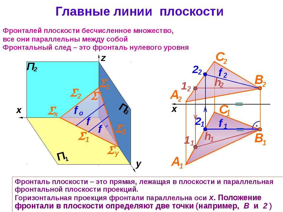 Главные линии плоскости Фронталей плоскости бесчисленное множество, все они п...