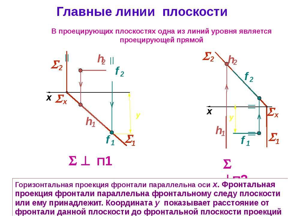 Главные линии плоскости П1 x П2 x В проецирующих плоскостях одна из линий уро...
