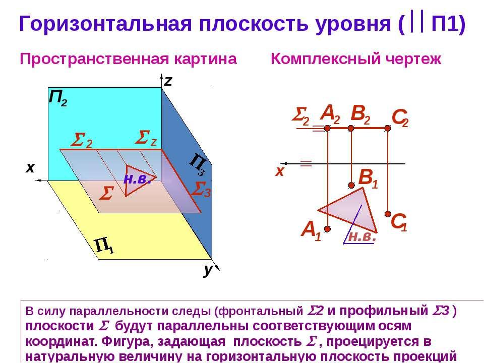 Горизонтальная плоскость уровня ( П1) Комплексный чертеж z Пространственная к...