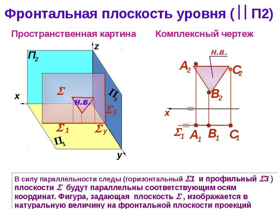 Фронтальная плоскость уровня ( П2) Комплексный чертеж z Пространственная карт...