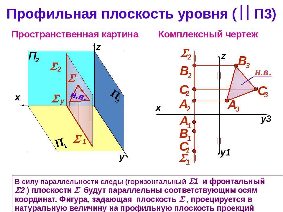 Профильная плоскость уровня ( П3) Комплексный чертеж z Пространственная карти...