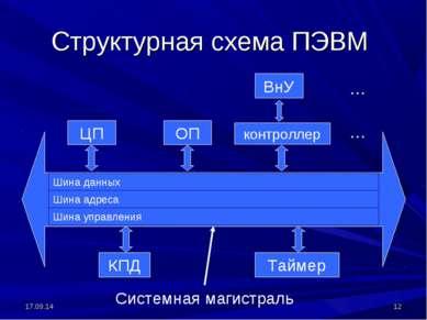 * * Структурная схема ПЭВМ