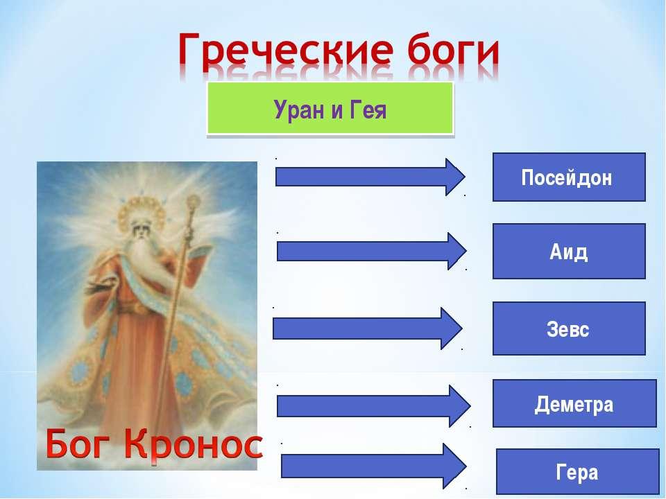 Уран и Гея Посейдон Аид Зевс Деметра Гера