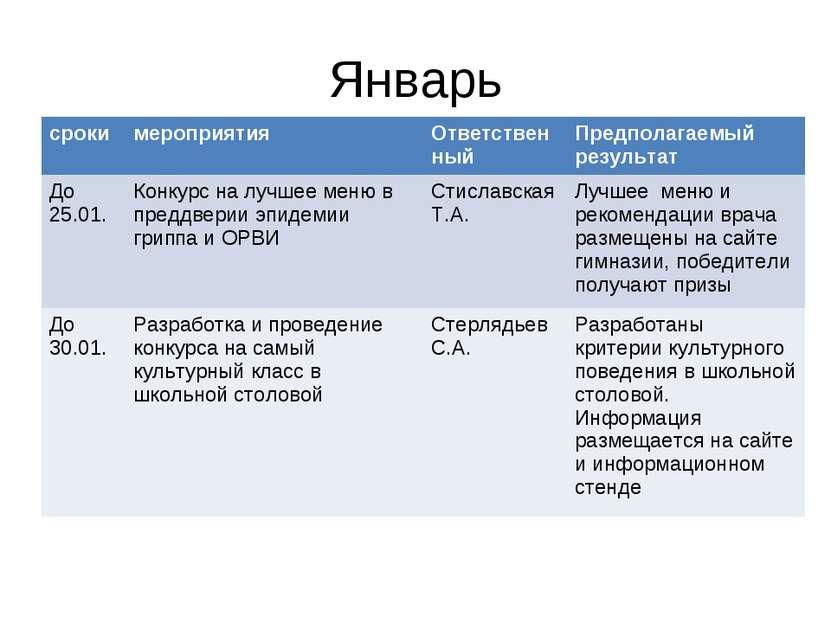 Январь сроки мероприятия Ответственный Предполагаемый результат До 25.01. Кон...