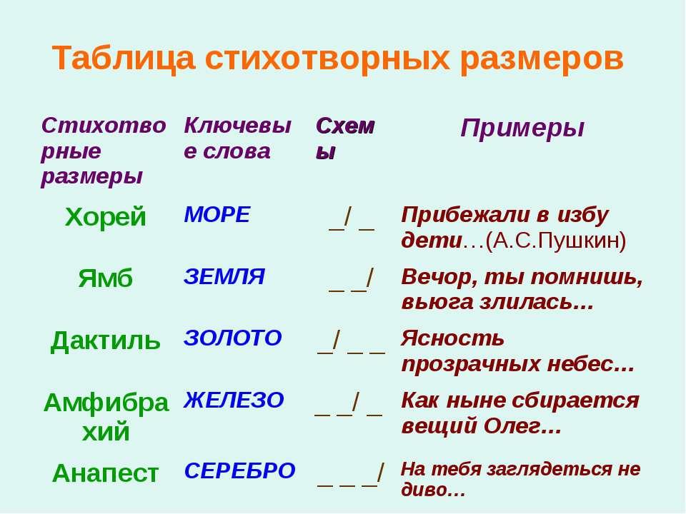 Таблица стихотворных размеров