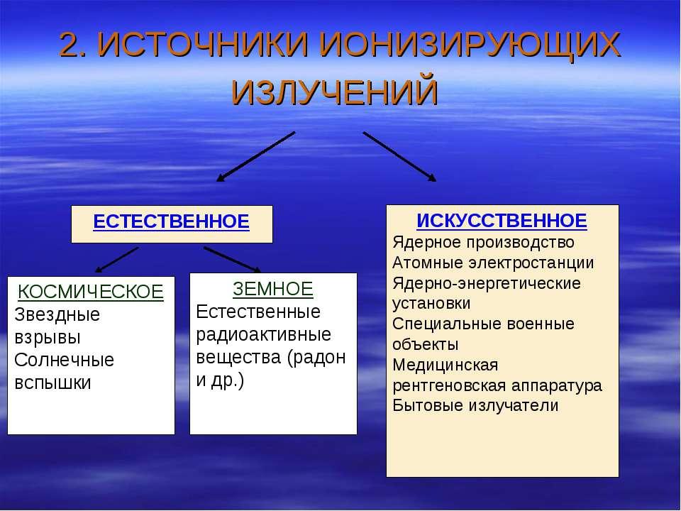Другие источники радиации