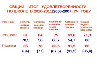 ОБЩИЙ ИТОГ УДОВЛЕТВОРЕННОСТИ ПО ШКОЛЕ В 2010-2011(2006-2007) УЧ. ГОДУ участни...