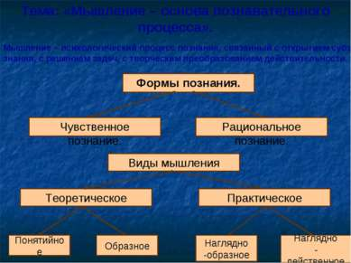 * Тема: «Мышление – основа познавательного процесса». Мышление – психологичес...