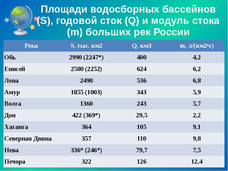 Площади водосборных бассейнов (S), годовой сток (Q) и модуль стока (m) больши...