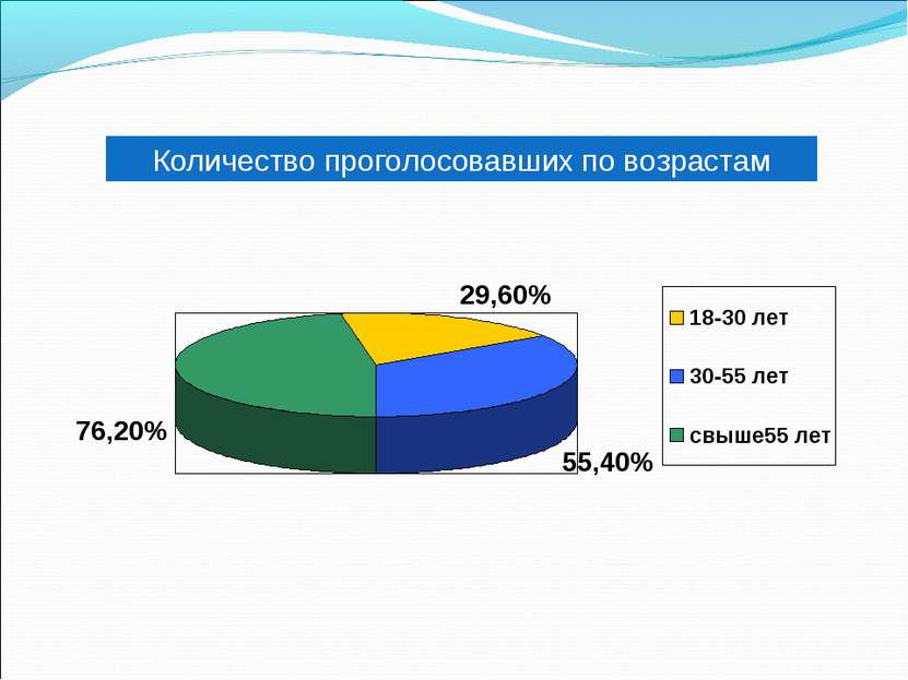 Количество проголосовавших по возрастам