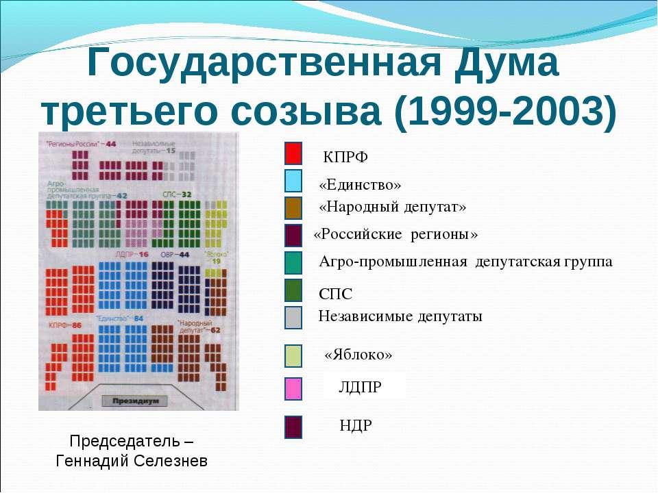 Государственная Дума третьего созыва (1999-2003) «Российские регионы» КПРФ ЛД...