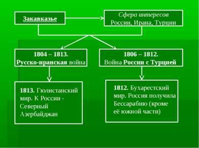 Закавказье Сфера интересов России, Ирана, Турции 1804 – 1813. Русско-иранская...