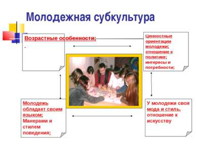Молодежная субкультура Ценностные ориентации молодежи; отношение к политике; ...