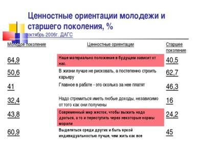 Ценностные ориентации молодежи и старшего поколения, % октябрь 2006г. ДАГС Мо...