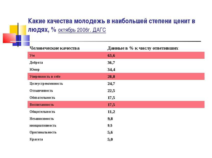 Какие качества молодежь в наибольшей степени ценит в людях, % октябрь 2006г. ...